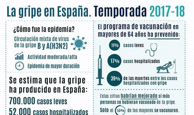 Muertos por la gripe en España 2017-2018